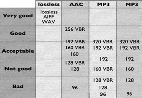 ACC vs MP3 Format