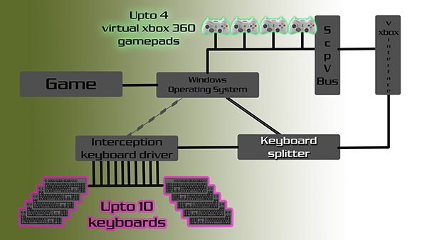 Gaming Keyboard Splitter diagram